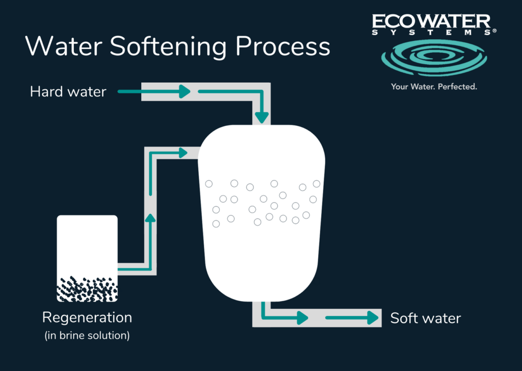 Graphical representation of the water softening process.