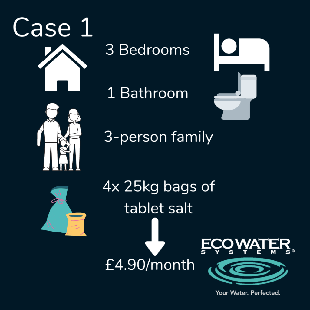 Running costs of a water softener - family of three, 4x 25kg bags - £4.90/month