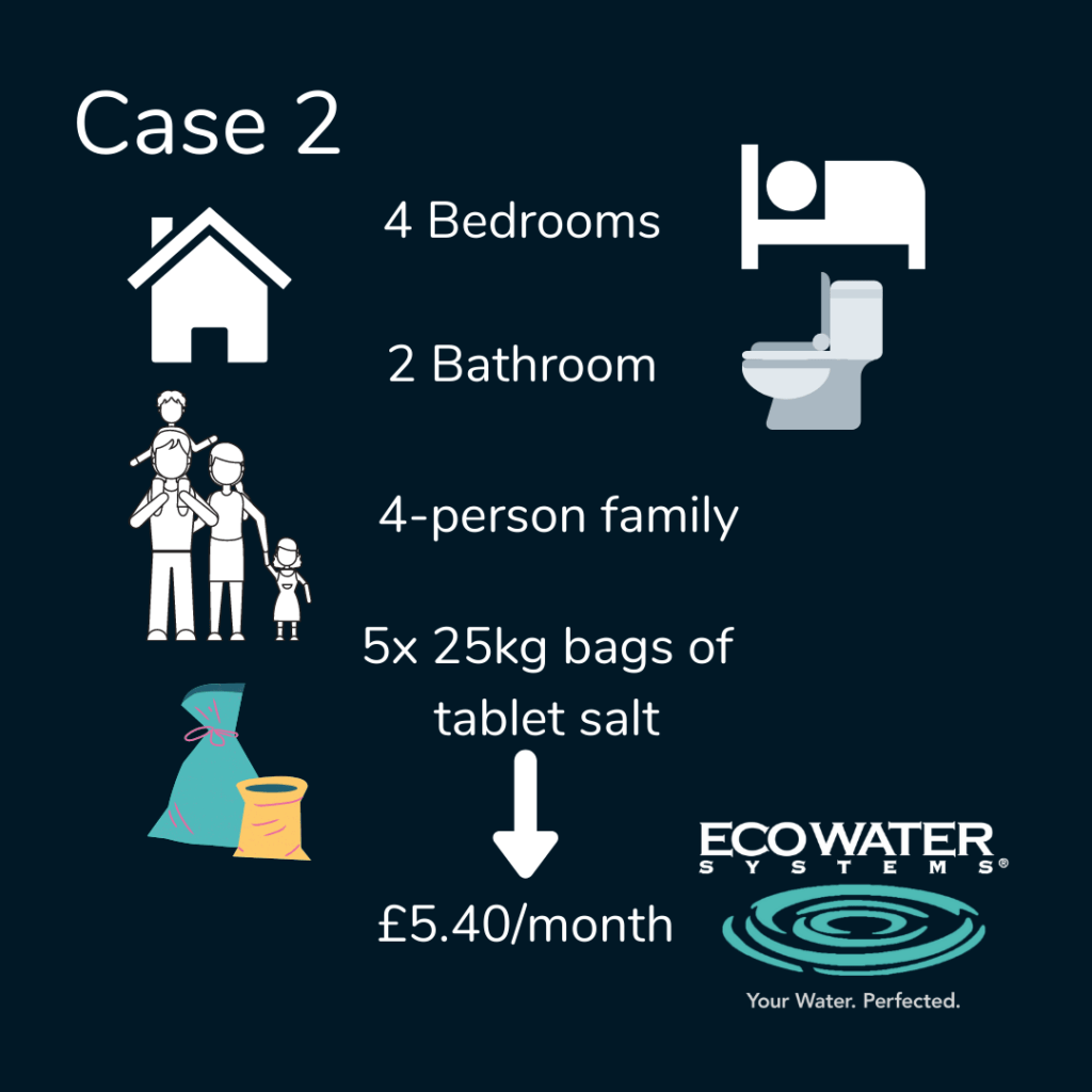 Running costs of a water softener - family of four, 5x 25kg bags - £5.40/month