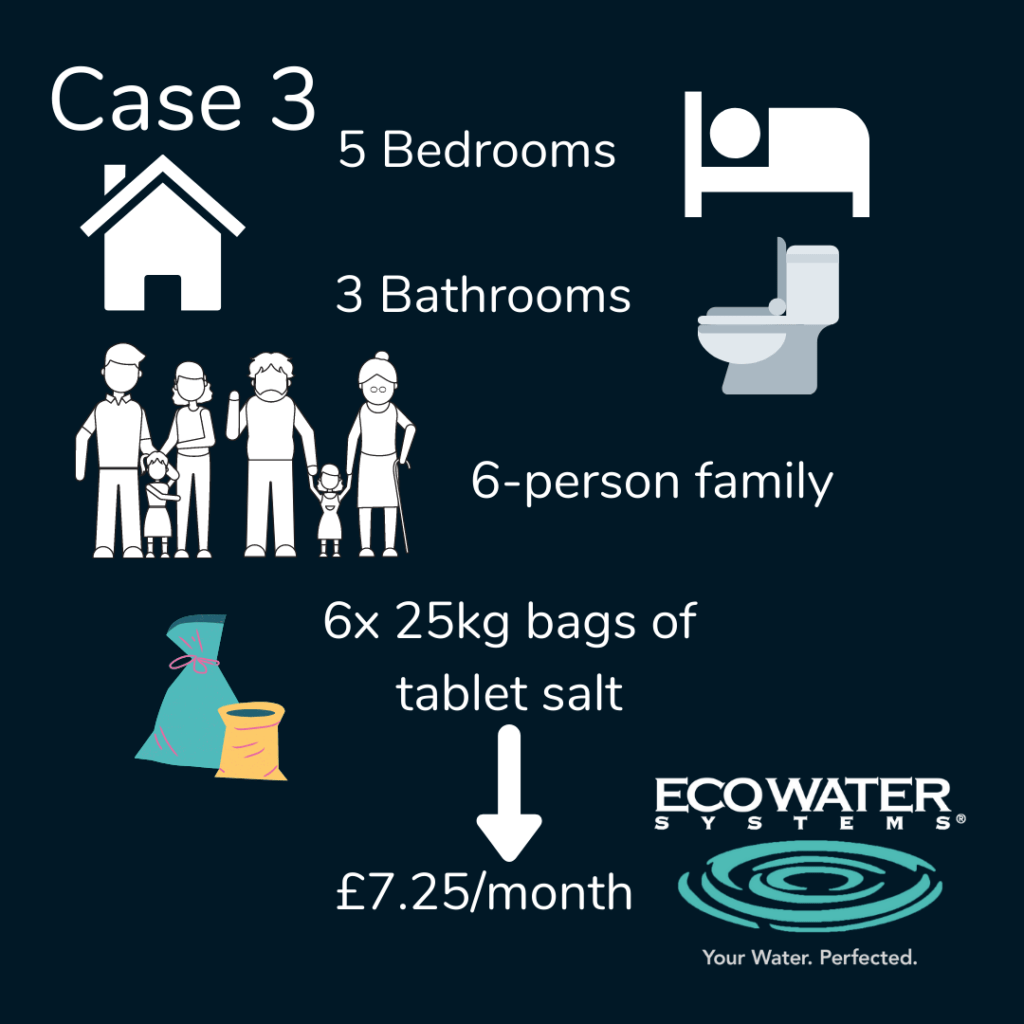 Running costs of a water softener - family of six, 6x 25kg bags - £7.25/month